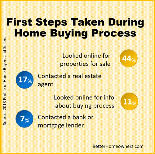 first steps taken during home buying process
