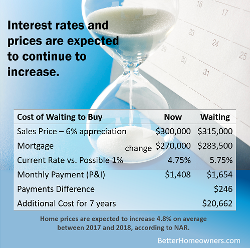 the BIG Cost of Waiting to Buy in this Market