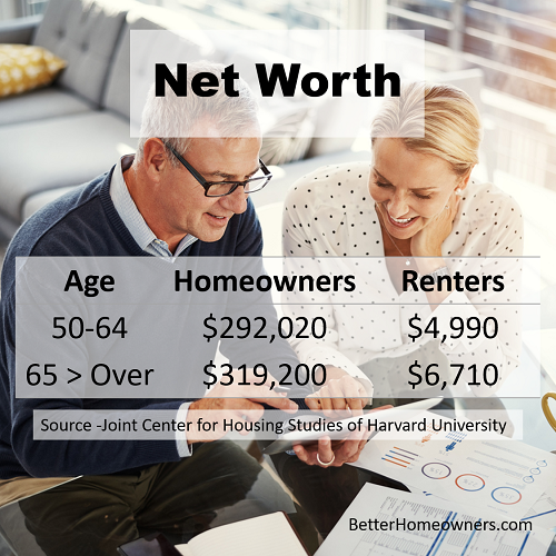 Net worth of homeowners and renters is significantly different