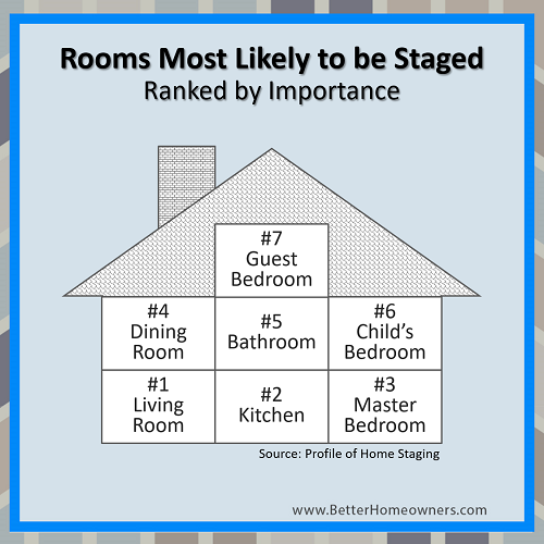 Rooms Most Likely to be Staged
