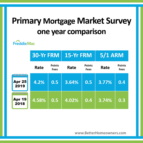 primary mortgage market survey