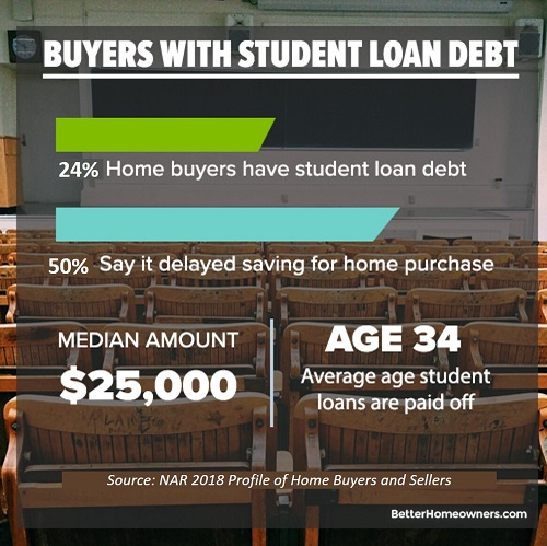 buyers with student debt