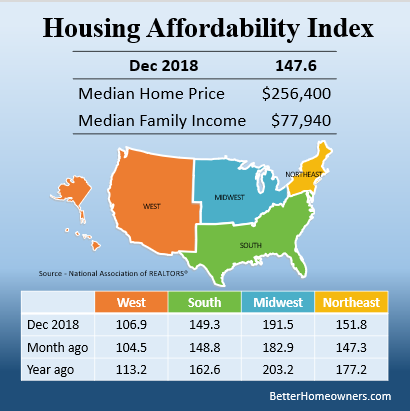Homeowner Affordability Index 1218